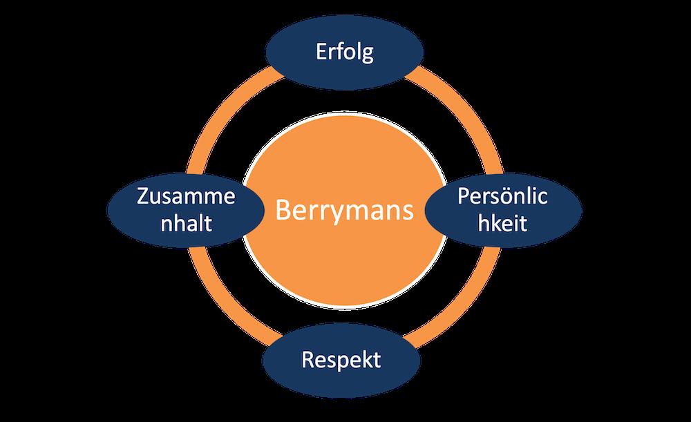 berrymans-team-grafik
